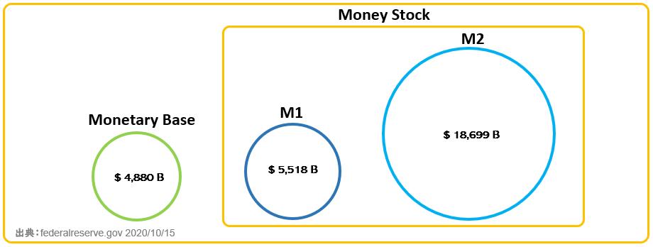 US monetary base and money stock volume
